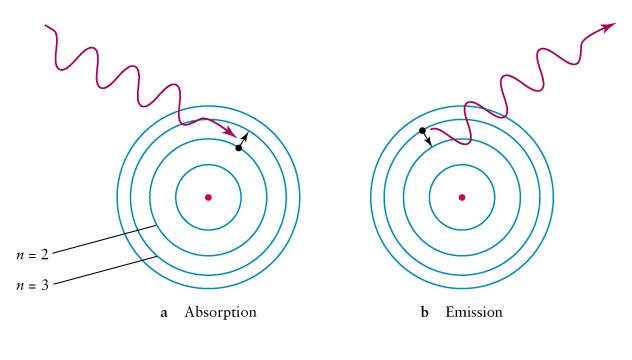 photon-emission-absorption
