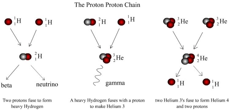 proton chain