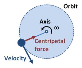 Centripetal_force[1]